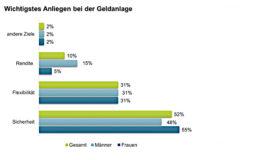 Das Sparbuch bleibt für die Deutschen Geldanlage Nummer 1