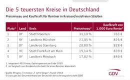 In Süddeutschland ist das Rentnerleben am teuersten