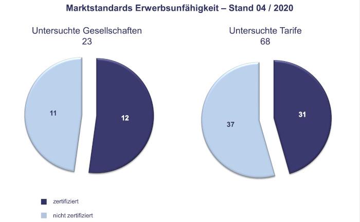 Diese EU-Tarife (über)erfüllen den Marktstandard