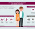Die wichtigsten Versicherungen für Paare und Familien