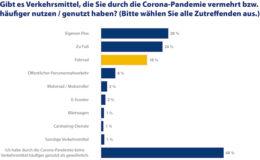 Corona sorgt für Fahrrad-Boom und Carsharing-Flaute
