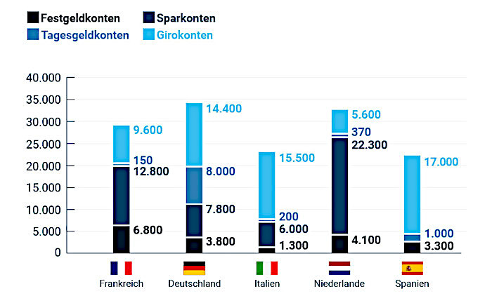 Deutsche horten mehr als eine Billion Euro auf Girokonten