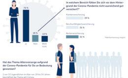 Mehrheit der Deutschen fühlt sich während Corona ausreichend versichert