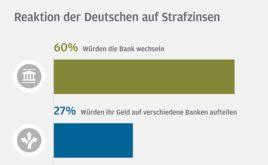 Mehrheit der Deutschen würde bei Strafzinsen ihre Bank abstrafen