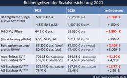Eintritt in die PKV künftig ab 64.350 Euro Brutto-Verdienst möglich