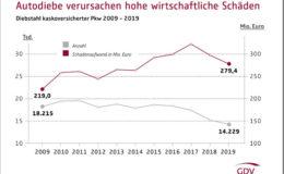 Autodiebstähle in Berlin doppelt so häufig wie in ganz Süddeutschland