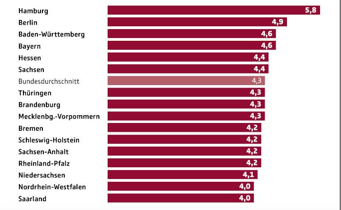 In Metropolen müssen die Menschen mehr für das Alter sparen