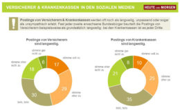 Deutsche finden Social-Media-Aktivitäten der Versicherer oft langweilig