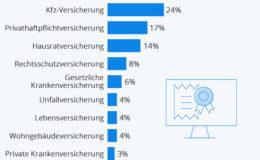 Welche Versicherungen die Deutschen online kaufen