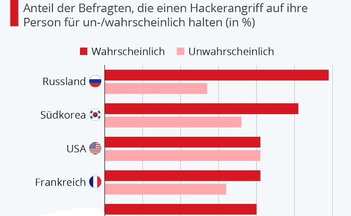 Deutsche sorgen sich nicht übermäßig um Hacker-Angriffe