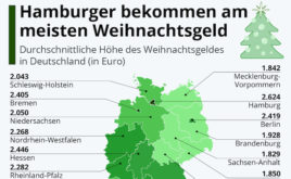 So viel Weihnachtsgeld erhalten die Deutschen