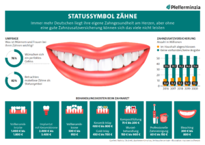 Grafik Statussymbol Zaehne
