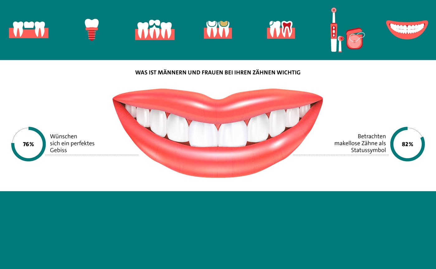 Deutsche erachten makellose Zähne als Statussymbol