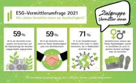 Viele Makler und Vermittler beraten bereits zum Thema Nachhaltigkeit
