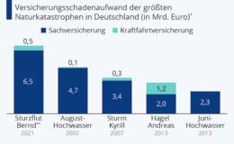 Sturzflut Bernd ist teuerste Naturkatastrophe für Versicherer