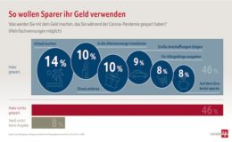 Das planen die Deutschen mit ihren Corona-Ersparnissen
