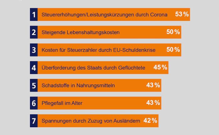 Finanzielle Sorgen treiben die Deutschen vor allem um