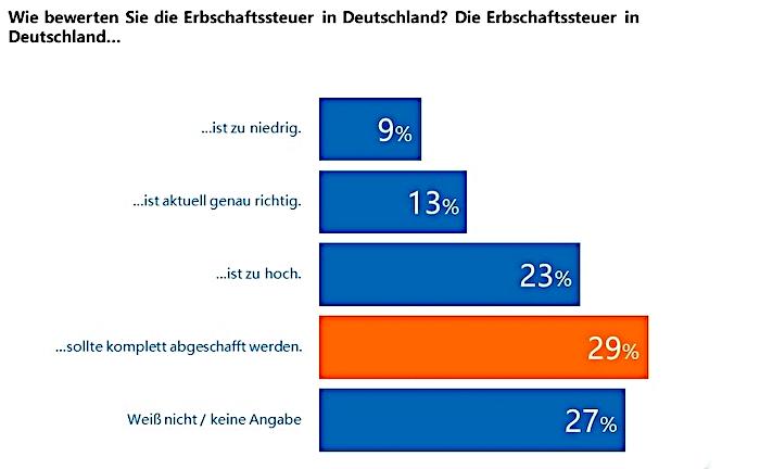 Deutsche halten nichts von Erbschaftssteuer