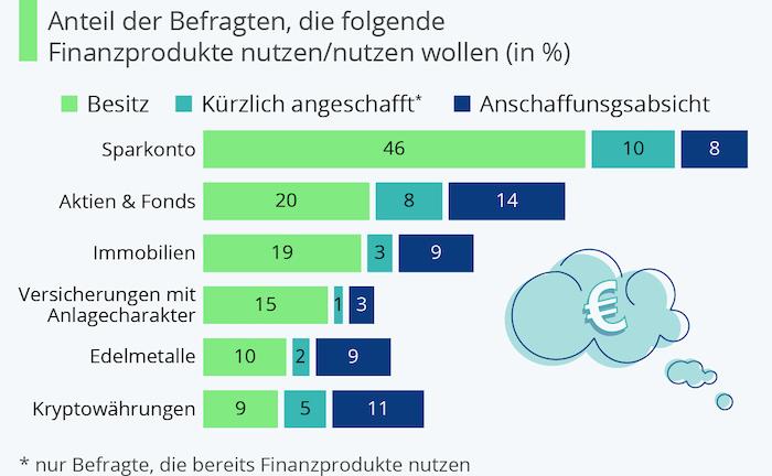 Welche Finanzprodukte die Deutschen nutzen
