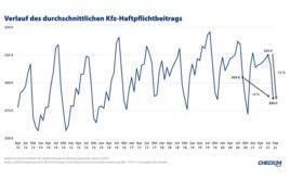 Kfz-Haftpflichtbeiträge seit Juli um 12 Prozent gesunken
